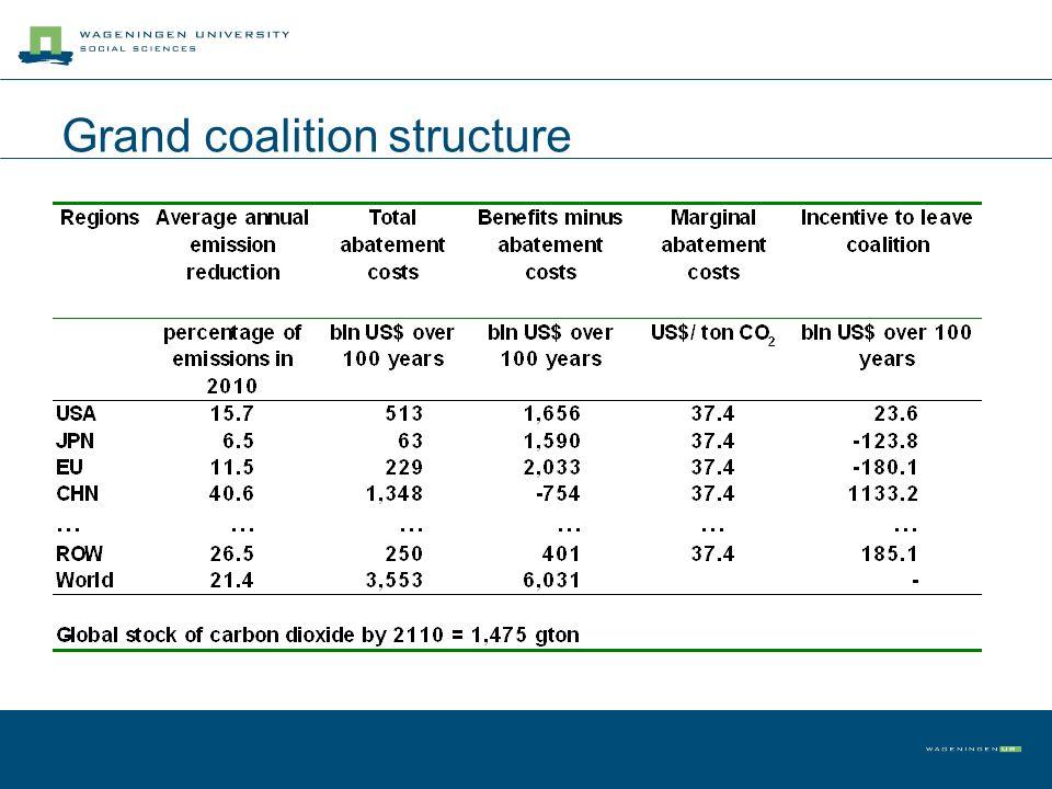 Grand coalition structure