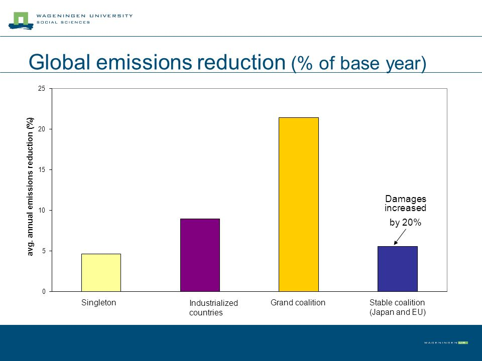 Global emissions reduction (% of base year) 0 5 10 15 20 25 SingletonIndustrialized countries Grand coalitionStable coalition (Japan and EU) avg. annu
