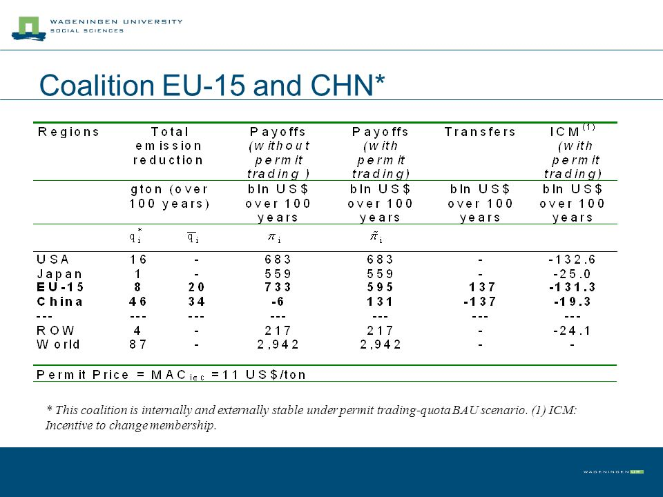Coalition EU-15 and CHN* * This coalition is internally and externally stable under permit trading-quota BAU scenario. (1) ICM: Incentive to change me