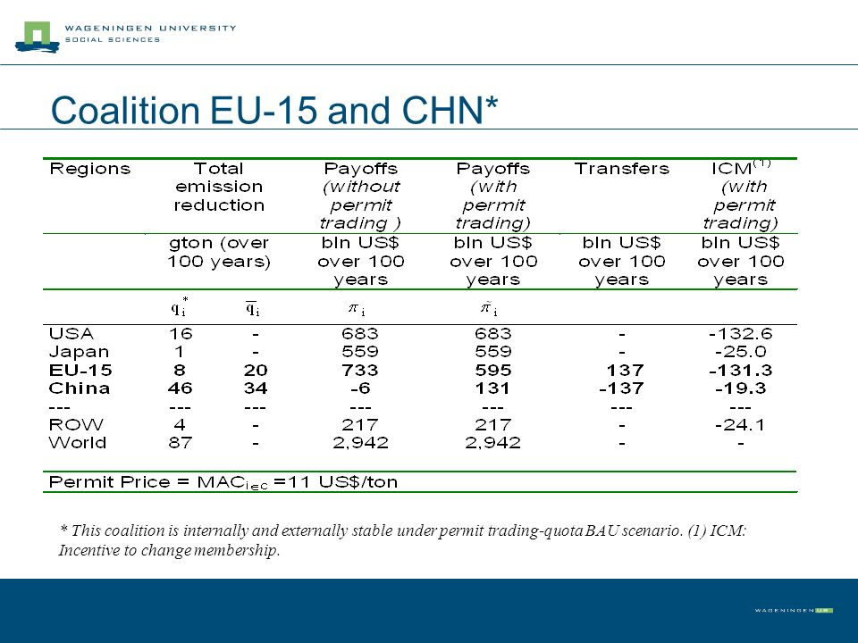 Coalition EU-15 and CHN* * This coalition is internally and externally stable under permit trading-quota BAU scenario.