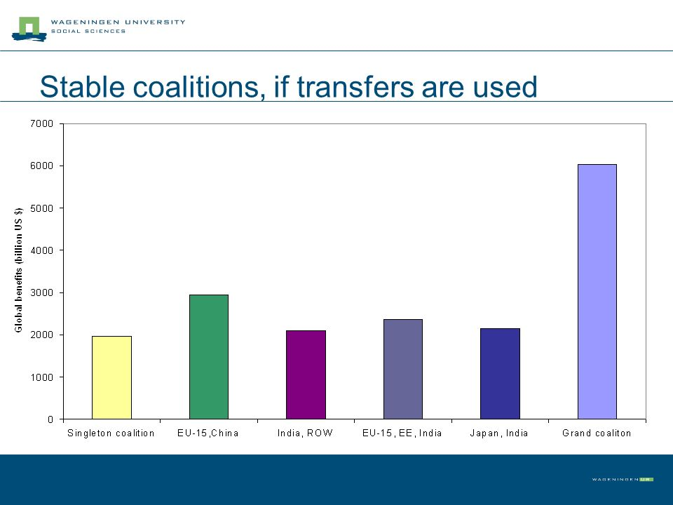 Stable coalitions, if transfers are used