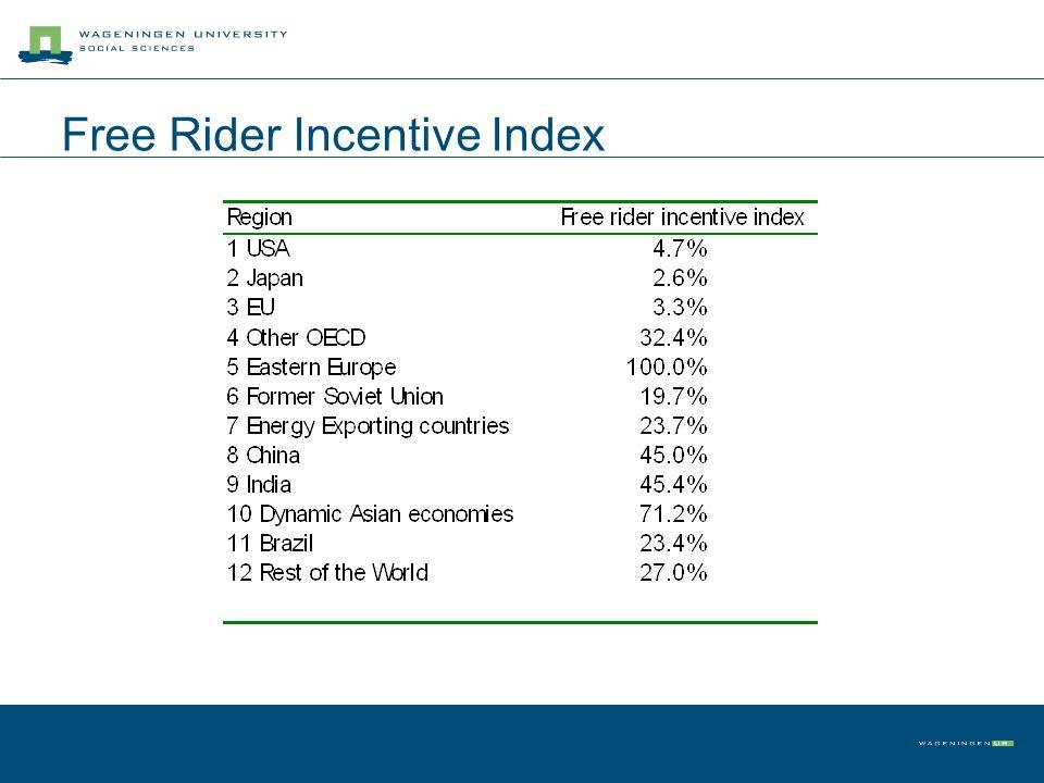 Free Rider Incentive Index
