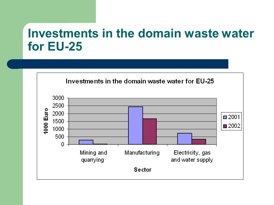 Investments in the domain waste water for EU-25