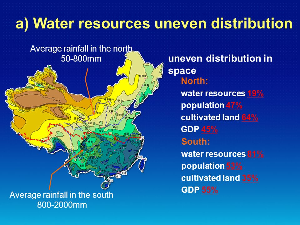 uneven distribution in space North: water resources 19% population 47% cultivated land 64% GDP 45% South: water resources 81% population 53% cultivate