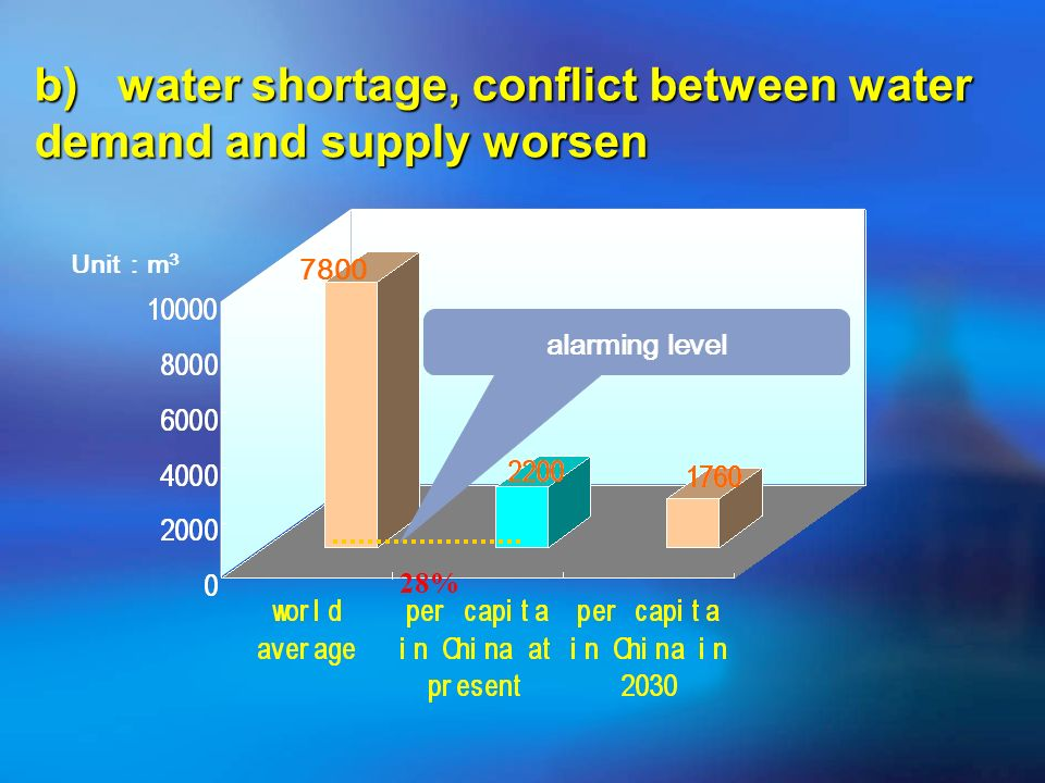 28% Unit m 3 7800 b) water shortage, conflict between water demand and supply worsen alarming level