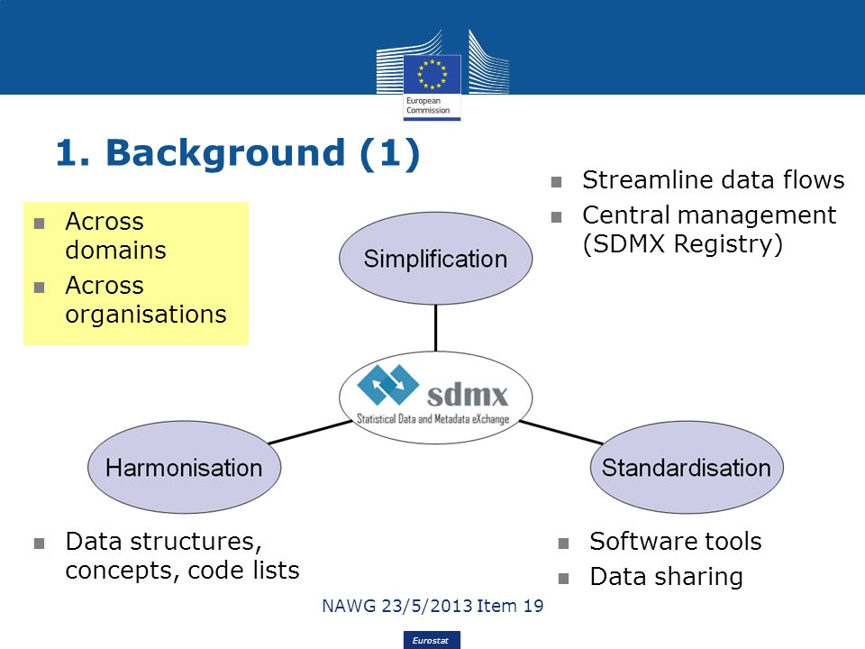 Eurostat 1. Background (1) 3 Streamline data flows Central management (SDMX Registry) Software tools Data sharing Data structures, concepts, code list
