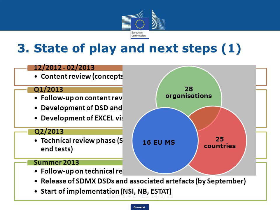 Eurostat 3. State of play and next steps (1) Item 5.4 DMES 14/3/13 Content review (concepts, code lists, DSD matrix) 12/2012 - 02/2013 Follow-up on co