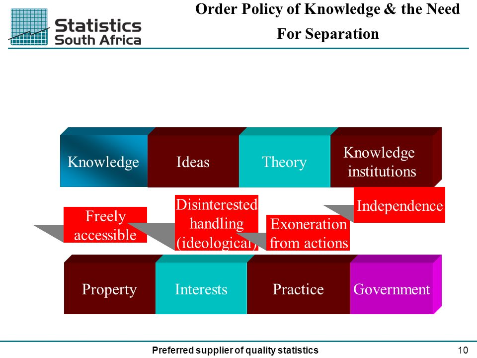 10Preferred supplier of quality statistics KnowledgeIdeasTheory Knowledge institutions PropertyInterestsPracticeGovernment Freely accessible Disinterested handling (ideological) Exoneration from actions Independence Order Policy of Knowledge & the Need For Separation