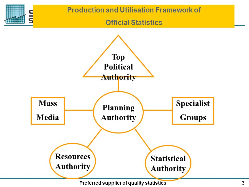 3Preferred supplier of quality statistics Top Political Authority Planning Authority Mass Media Specialist Groups Resources Authority Statistical Authority Production and Utilisation Framework of Official Statistics