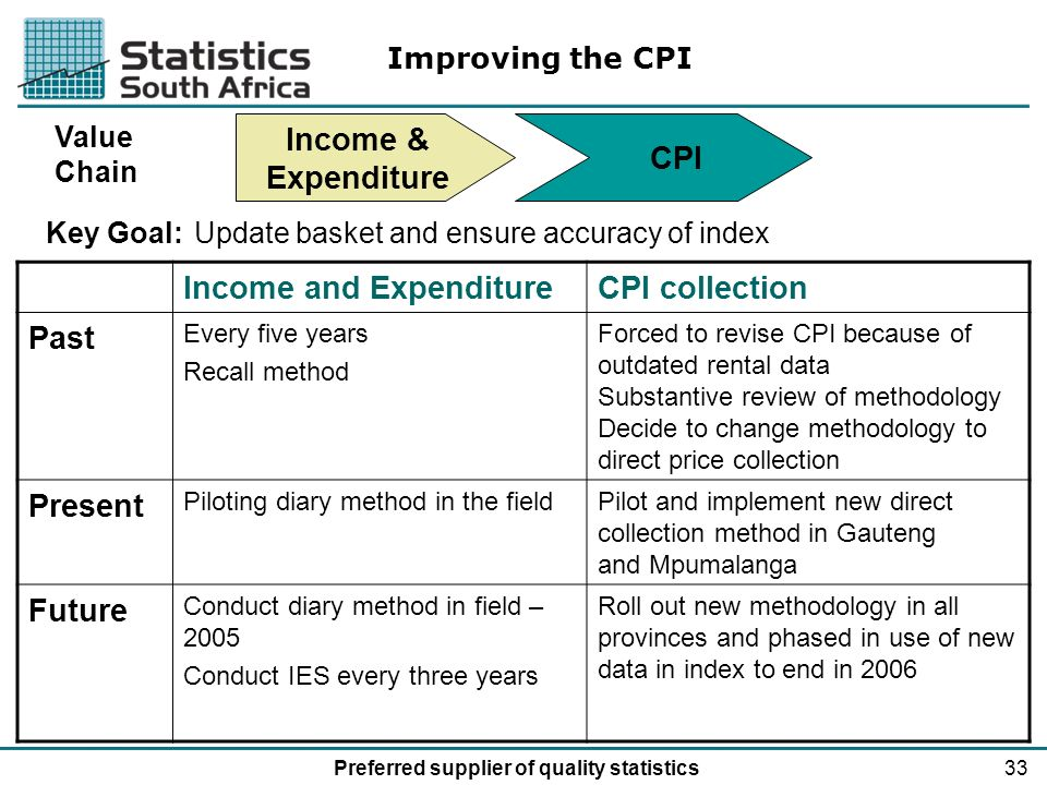 33Preferred supplier of quality statistics Income & Expenditure CPI Value Chain Income and ExpenditureCPI collection Past Every five years Recall method Forced to revise CPI because of outdated rental data Substantive review of methodology Decide to change methodology to direct price collection Present Piloting diary method in the fieldPilot and implement new direct collection method in Gauteng and Mpumalanga Future Conduct diary method in field – 2005 Conduct IES every three years Roll out new methodology in all provinces and phased in use of new data in index to end in 2006 Improving the CPI Key Goal:Update basket and ensure accuracy of index