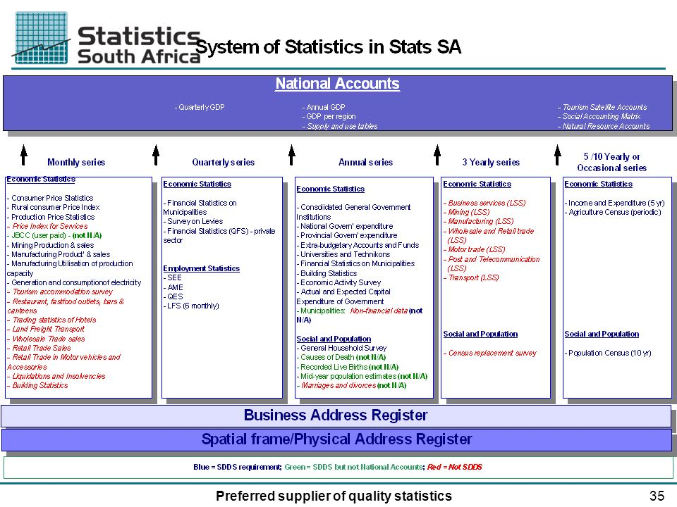 35Preferred supplier of quality statistics