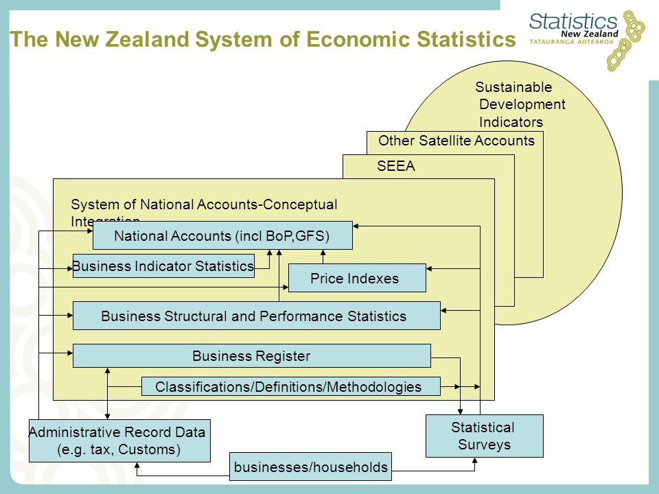 Administrative Record Data (e.g.