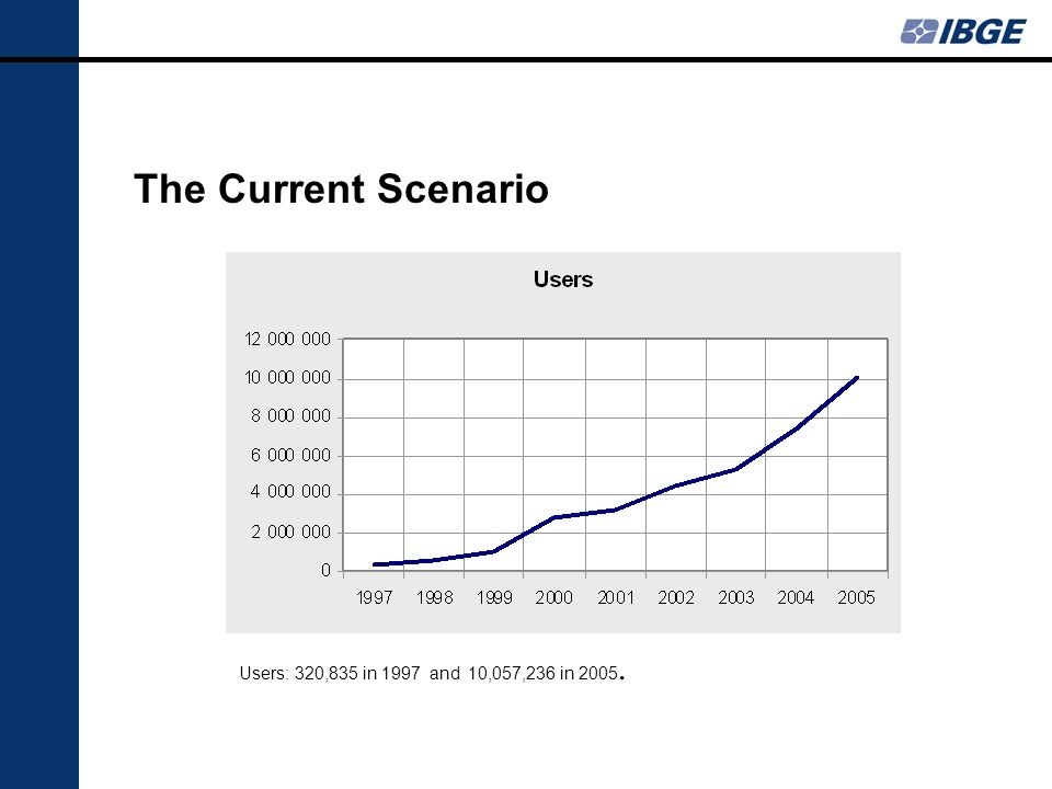 The Current Scenario Users: 320,835 in 1997 and 10,057,236 in 2005.