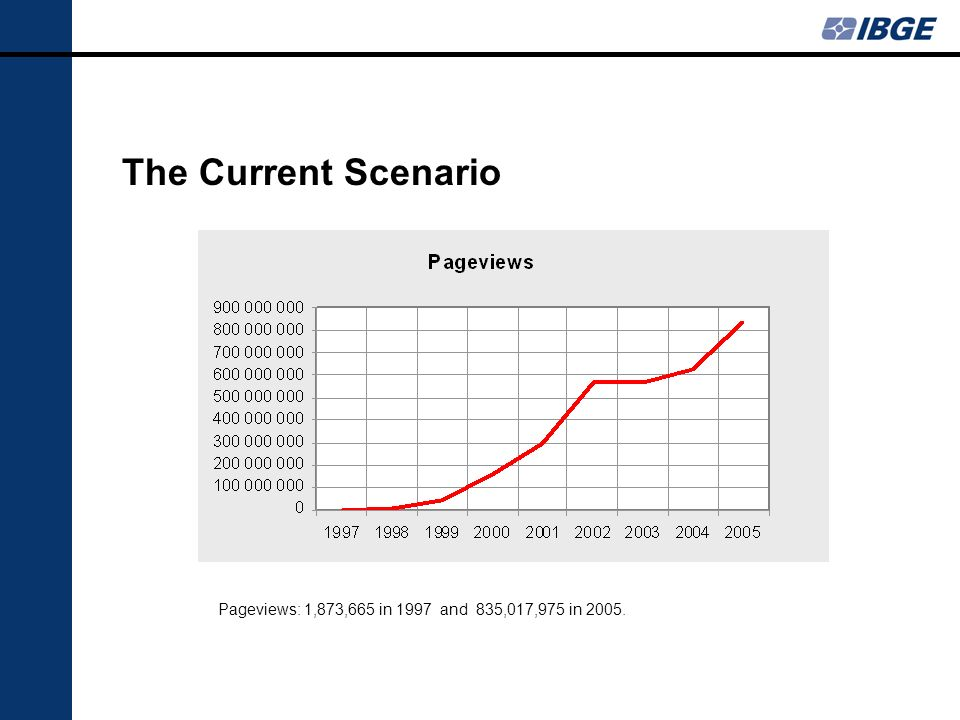 The Current Scenario Pageviews: 1,873,665 in 1997 and 835,017,975 in 2005.