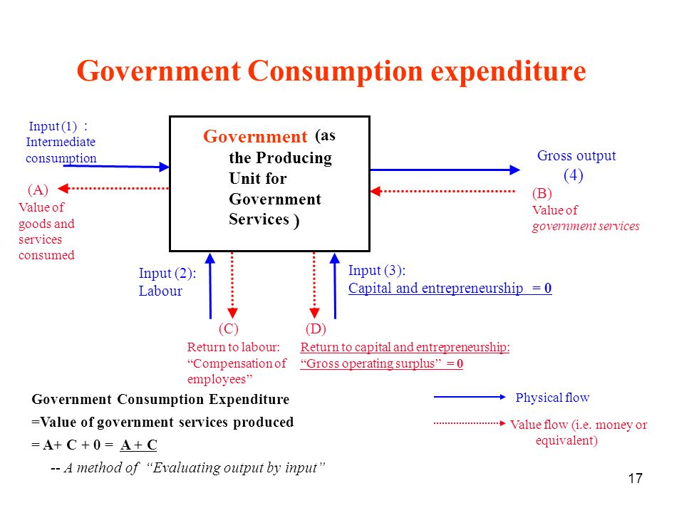 17 Government Consumption expenditure Government Consumption Expenditure =Value of government services produced = A+ C + 0 = A + C -- A method of Evaluating output by input Government (as the Producing Unit for Government Services ) Input (1) Intermediate consumption Value of goods and services consumed Gross output (4) (B) Value of government services Input (2): Labour Input (3): Capital and entrepreneurship = 0 (C) Return to labour: Compensation of employees (D) Return to capital and entrepreneurship: Gross operating surplus = 0 Physical flow Value flow (i.e.