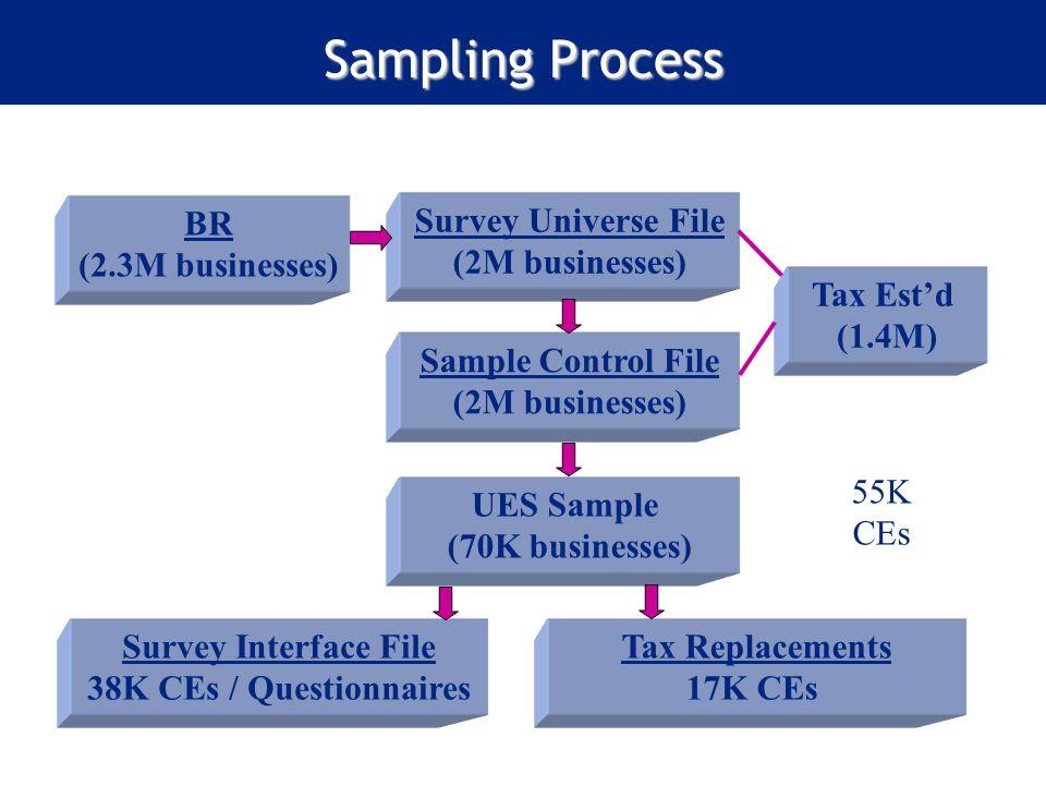 Sampling Process Survey Universe File (2M businesses) Sample Control File (2M businesses) Survey Interface File 38K CEs / Questionnaires Tax Estd (1.4