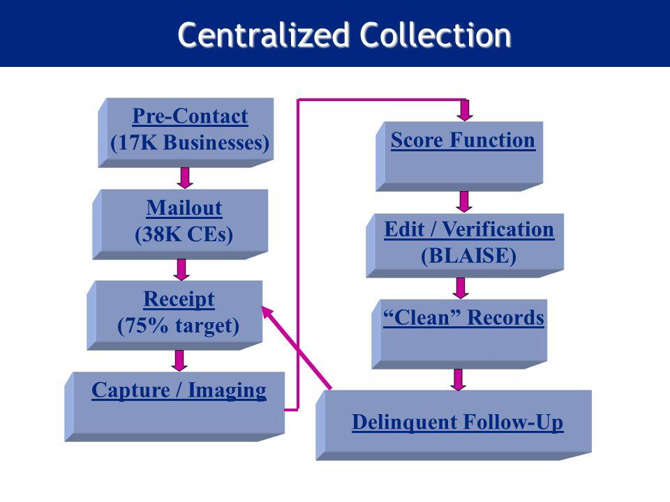 Centralized Collection Mailout (38K CEs) Pre-Contact (17K Businesses) Edit / Verification (BLAISE) Receipt (75% target) Delinquent Follow-Up Capture /