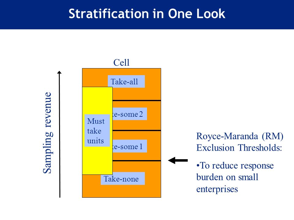 Stratification in One Look Take-all Take-some 2 Take-some 1 Take-none Cell Must take units Royce-Maranda (RM) Exclusion Thresholds: To reduce response burden on small enterprises Sampling revenue