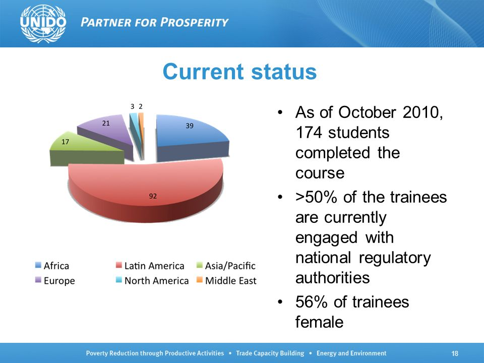 Current status As of October 2010, 174 students completed the course >50% of the trainees are currently engaged with national regulatory authorities 56% of trainees female 18