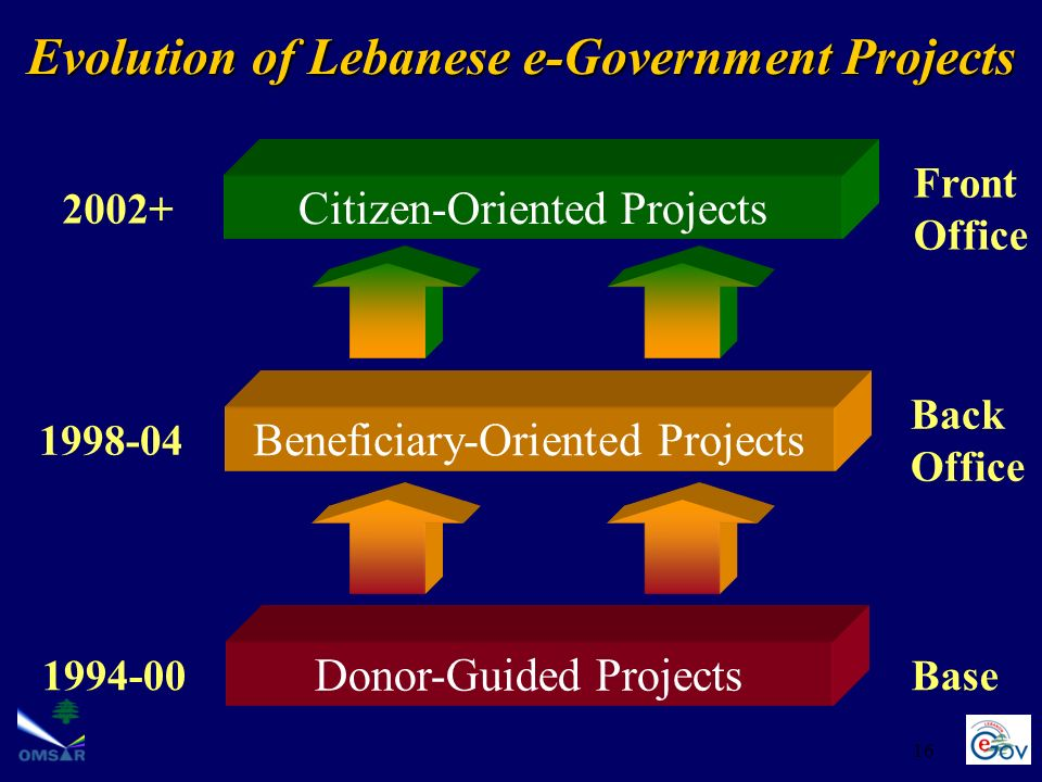 16 Evolution of Lebanese e-Government Projects Donor-Guided Projects 1994-00Base Beneficiary-Oriented Projects 1998-04 Back Office Citizen-Oriented Projects 2002+ Front Office
