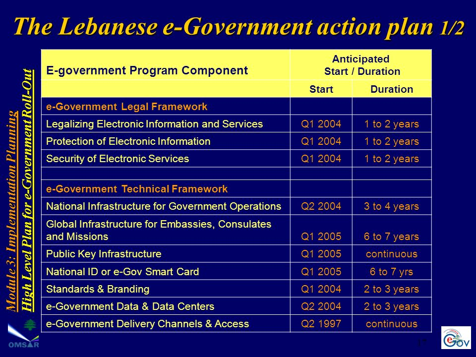 17 Module 3: Implementation Planning High Level Plan for e-Government Roll-Out E-government Program Component Anticipated Start / Duration StartDurati