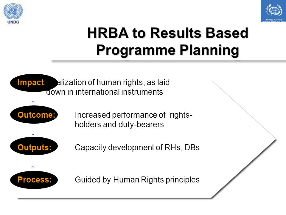 HRBA to Results Based Programme Planning Impact:Realization of human rights, as laid down in international instruments Outcome: Increased performance of rights- holders and duty-bearers Outputs: Capacity development of RHs, DBs Process:Guided by Human Rights principles