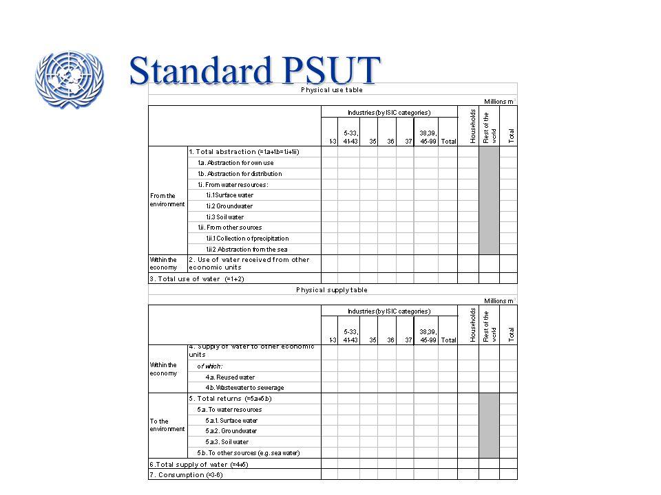 Standard PSUT