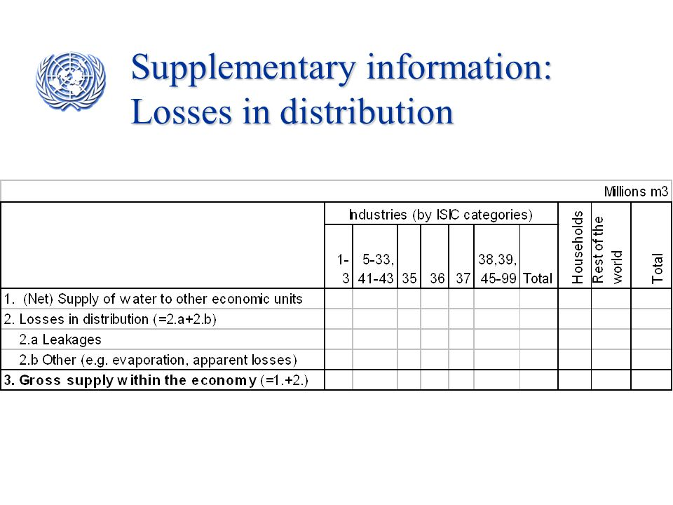 Supplementary information: Losses in distribution