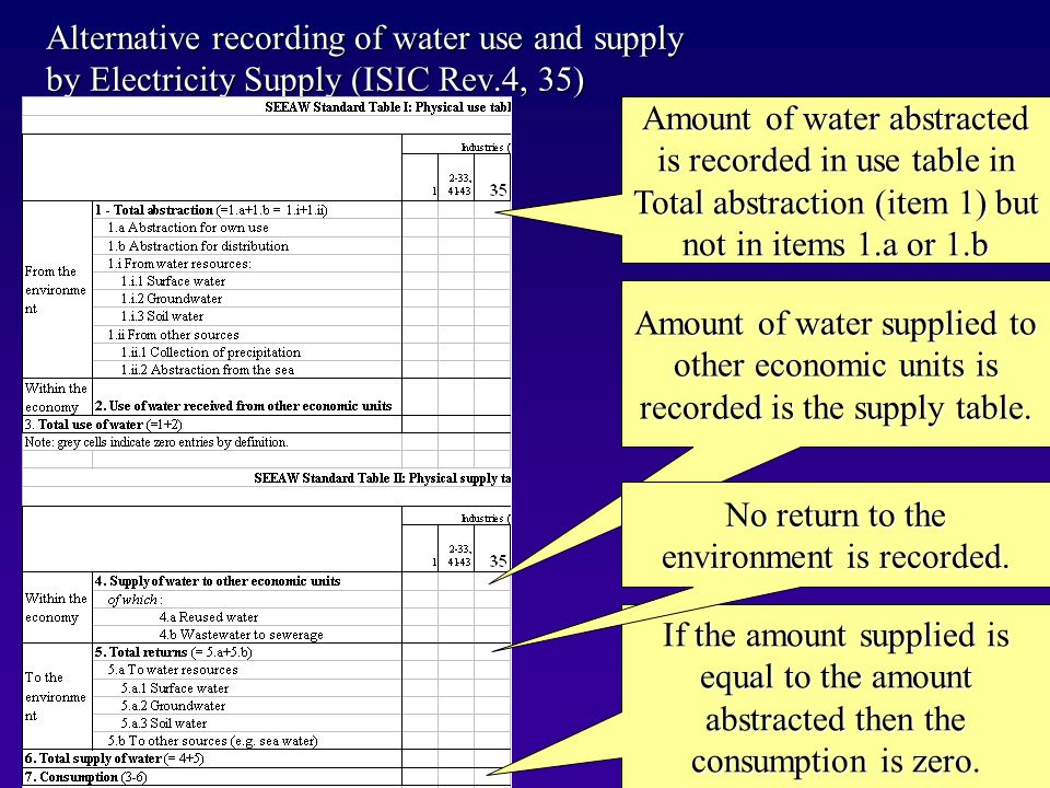 Alternative recording of water use and supply by Electricity Supply (ISIC Rev.4, 35) Amount of water abstracted is recorded in use table in Total abstraction (item 1) but not in items 1.a or 1.b Amount of water supplied to other economic units is recorded is the supply table.