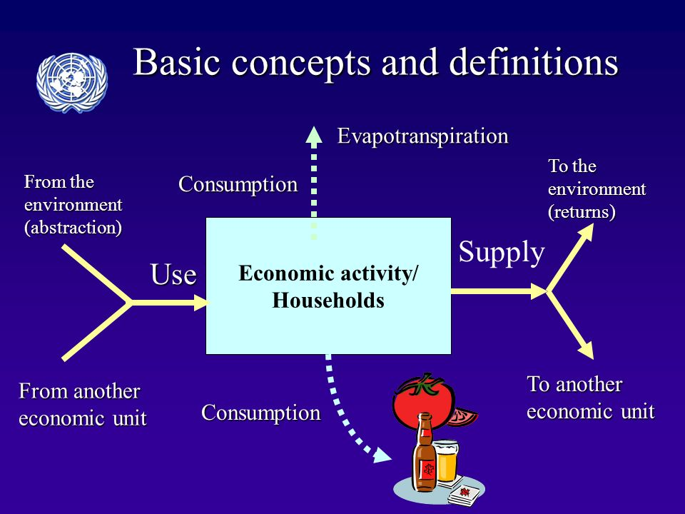 Basic concepts and definitions Economic activity/ Households Use From the environment (abstraction) From another economic unit Supply To the environment (returns) To another economic unit Evapotranspiration Consumption Consumption