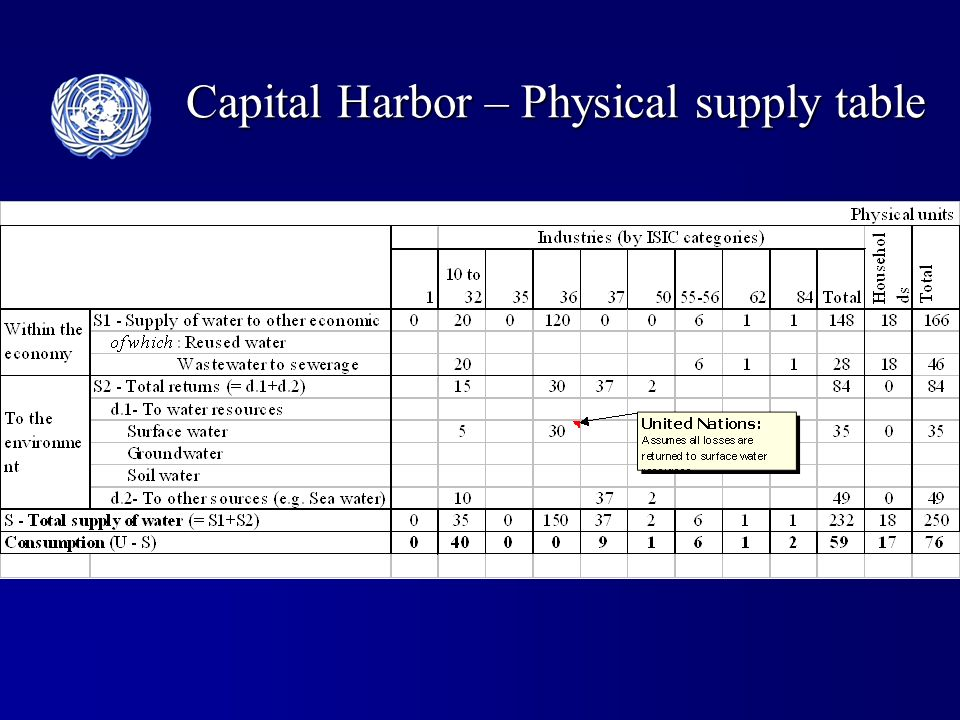 Capital Harbor – Physical supply table