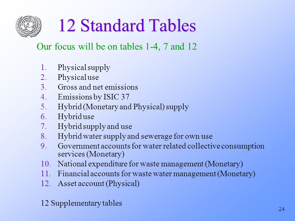 24 12 Standard Tables 1. 1.Physical supply 2. 2.Physical use 3.