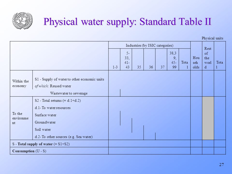 27 Physical water supply: Standard Table II Physical units Industries (by ISIC categories) Hou seh olds Rest of the worl d Tota l 1-3 5- 33, 41- 43353637 38,3 9, 45- 99 Tota l Within the economy S1 - Supply of water to other economic units of which: Reused water Wastewater to sewerage To the environme nt S2 - Total returns (= d.1+d.2) d.1- To water resources Surface water Groundwater Soil water d.2- To other sources (e.g.