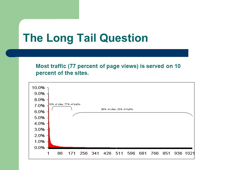 The Long Tail Question Most traffic (77 percent of page views) is served on 10 percent of the sites.