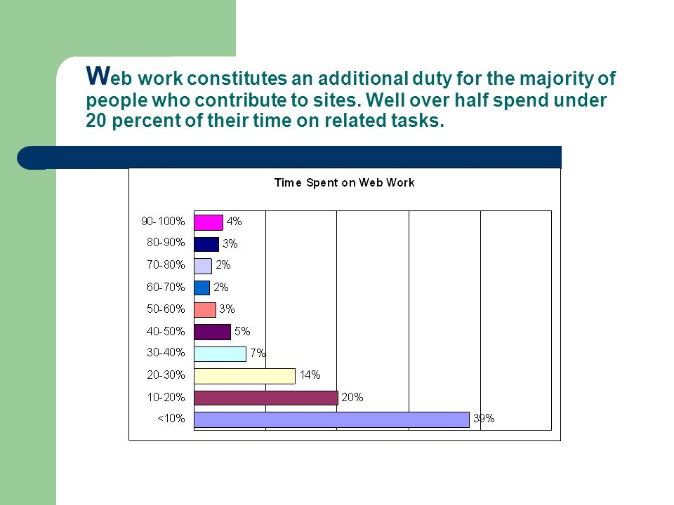 W eb work constitutes an additional duty for the majority of people who contribute to sites. Well over half spend under 20 percent of their time on re