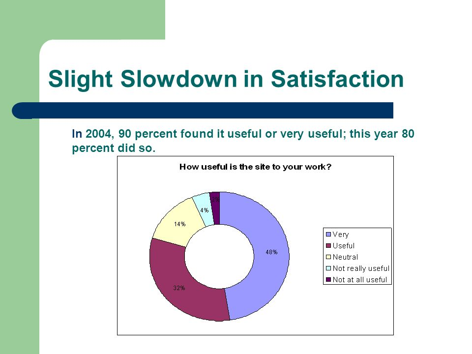 Slight Slowdown in Satisfaction In 2004, 90 percent found it useful or very useful; this year 80 percent did so.