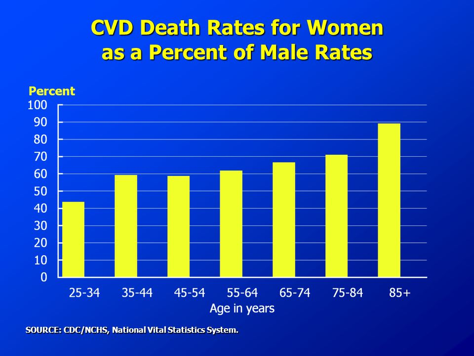 CVD Death Rates for Women as a Percent of Male Rates SOURCE: CDC/NCHS, National Vital Statistics System.