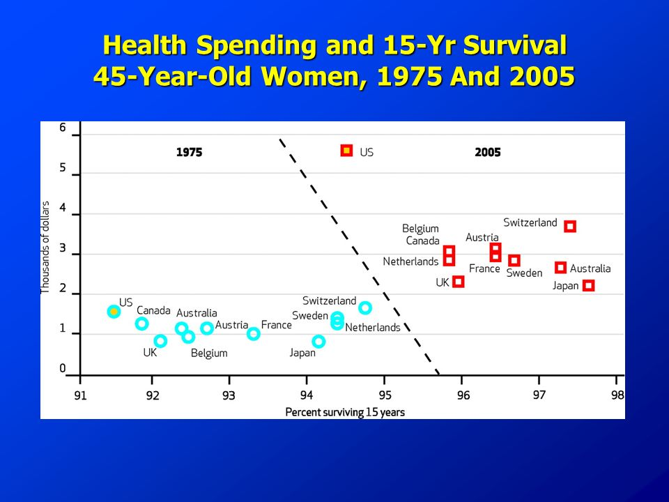Health Spending and 15-Yr Survival 45-Year-Old Women, 1975 And 2005