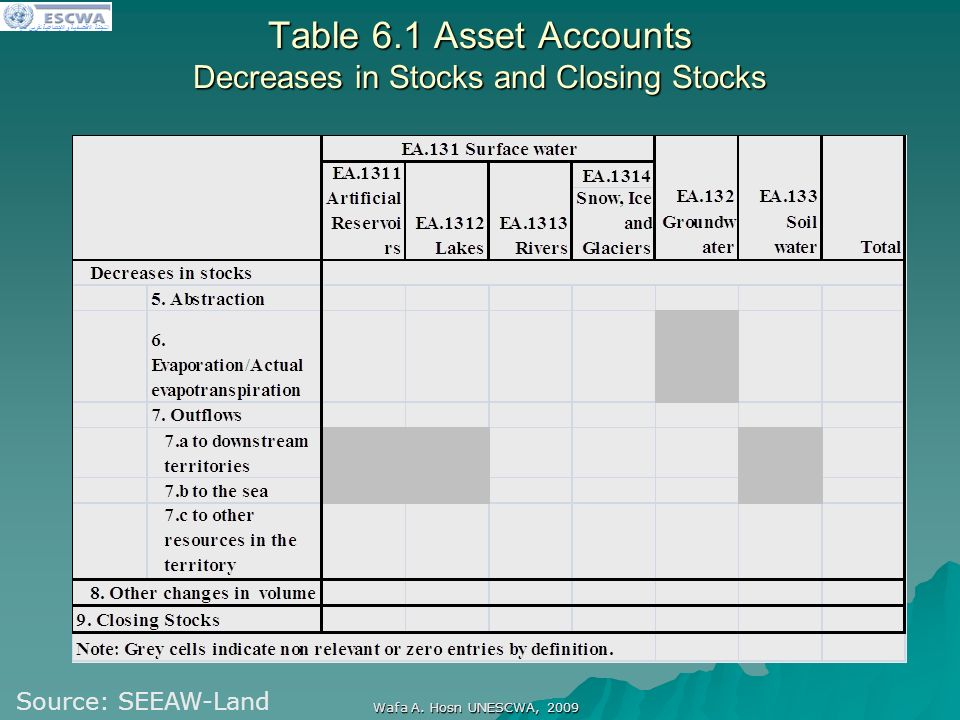 اللجنة الاقتصادية والاجتماعية لغربي آسيا Wafa A. Hosn UNESCWA, 2009 Table 6.1 Asset Accounts Decreases in Stocks and Closing Stocks Source: SEEAW-Land