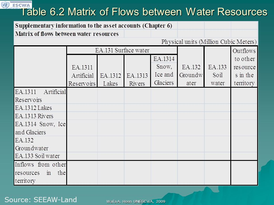 اللجنة الاقتصادية والاجتماعية لغربي آسيا Wafa A. Hosn UNESCWA, 2009 Table 6.2 Matrix of Flows between Water Resources Source: SEEAW-Land