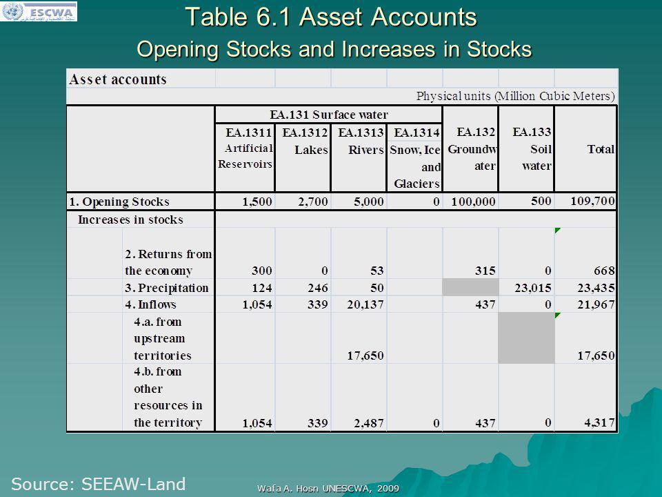 اللجنة الاقتصادية والاجتماعية لغربي آسيا Wafa A. Hosn UNESCWA, 2009 Table 6.1 Asset Accounts Opening Stocks and Increases in Stocks Source: SEEAW-Land