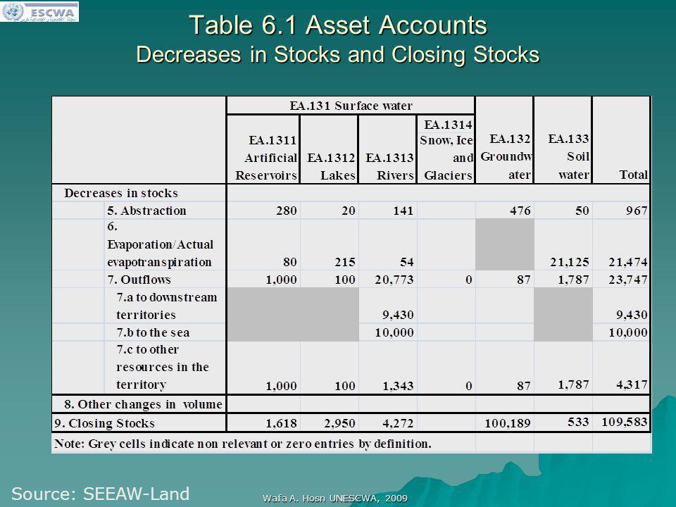 اللجنة الاقتصادية والاجتماعية لغربي آسيا Wafa A. Hosn UNESCWA, 2009 Table 6.1 Asset Accounts Decreases in Stocks and Closing Stocks Source: SEEAW-Land
