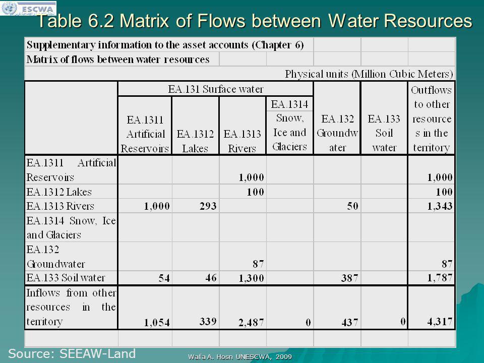 اللجنة الاقتصادية والاجتماعية لغربي آسيا Wafa A. Hosn UNESCWA, 2009 Table 6.2 Matrix of Flows between Water Resources Source: SEEAW-Land