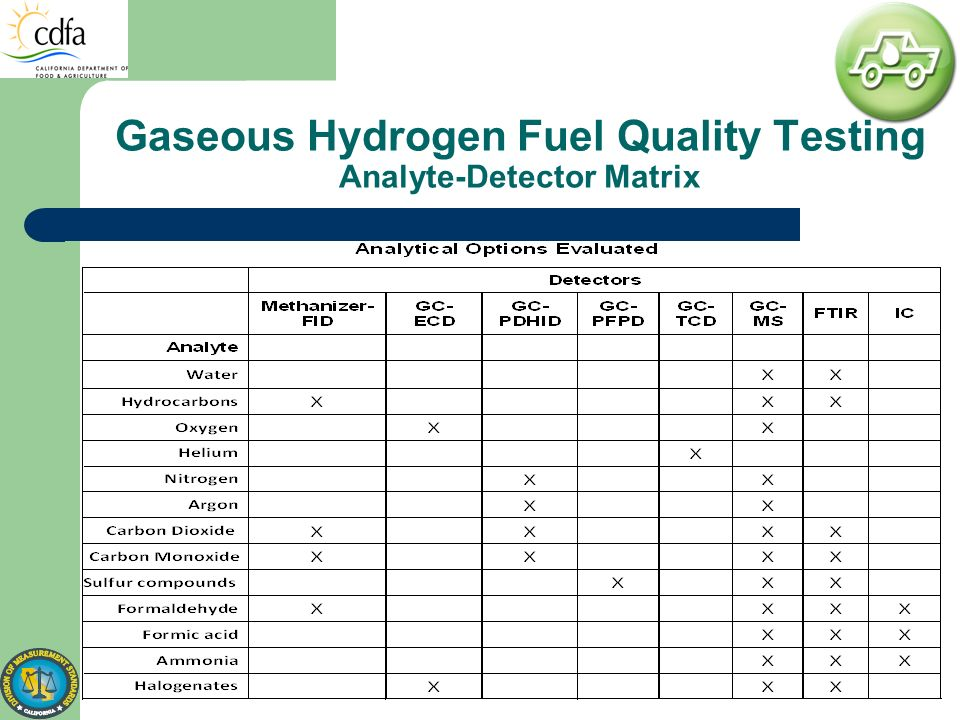 Gaseous Hydrogen Fuel Quality Testing Analyte-Detector Matrix