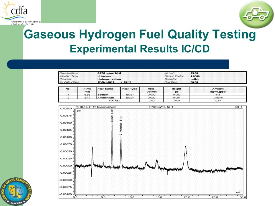 Gaseous Hydrogen Fuel Quality Testing Experimental Results IC/CD