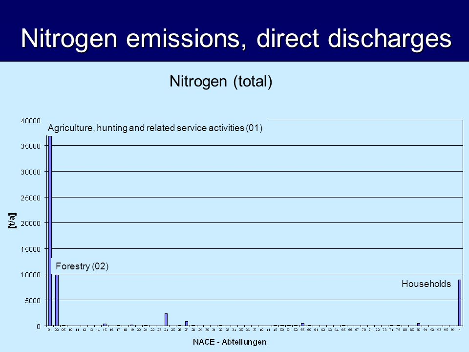 Nitrogen emissions, direct discharges Nitrogen (total) Agriculture, hunting and related service activities (01) Forestry (02) Households