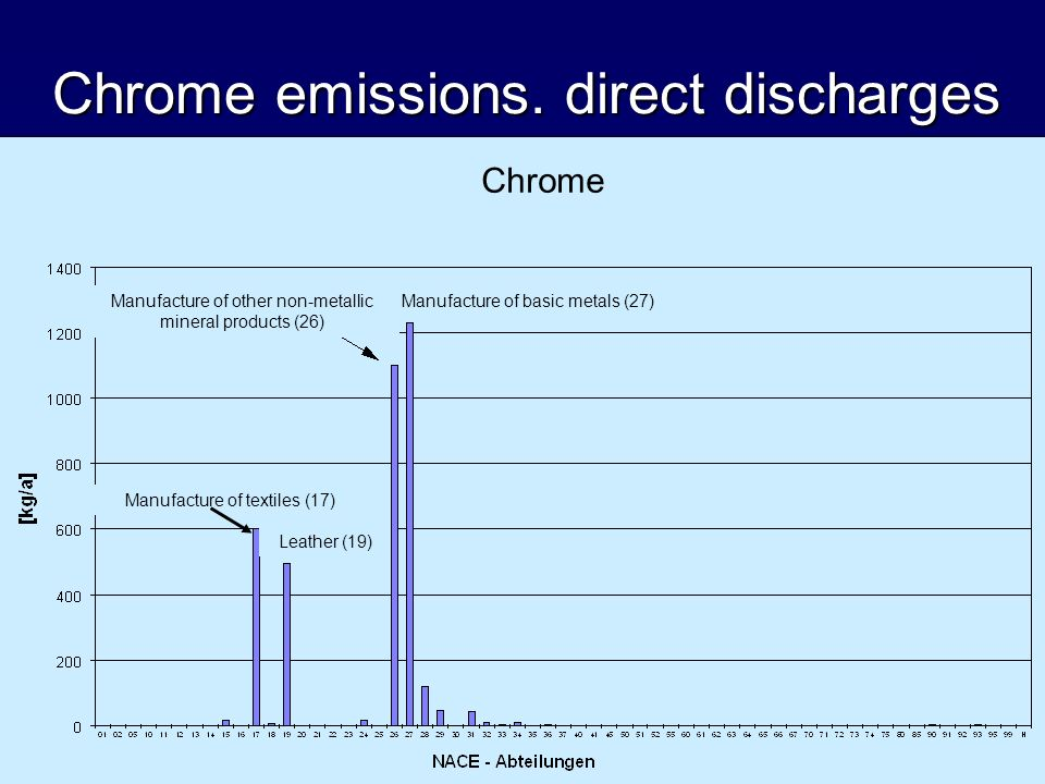 Chrome emissions. direct discharges Chrome Manufacture of basic metals (27)Manufacture of other non-metallic mineral products (26) Manufacture of text