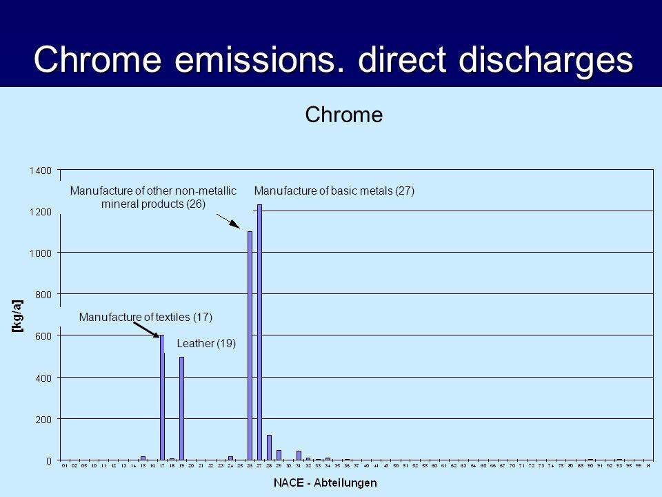 Chrome emissions.