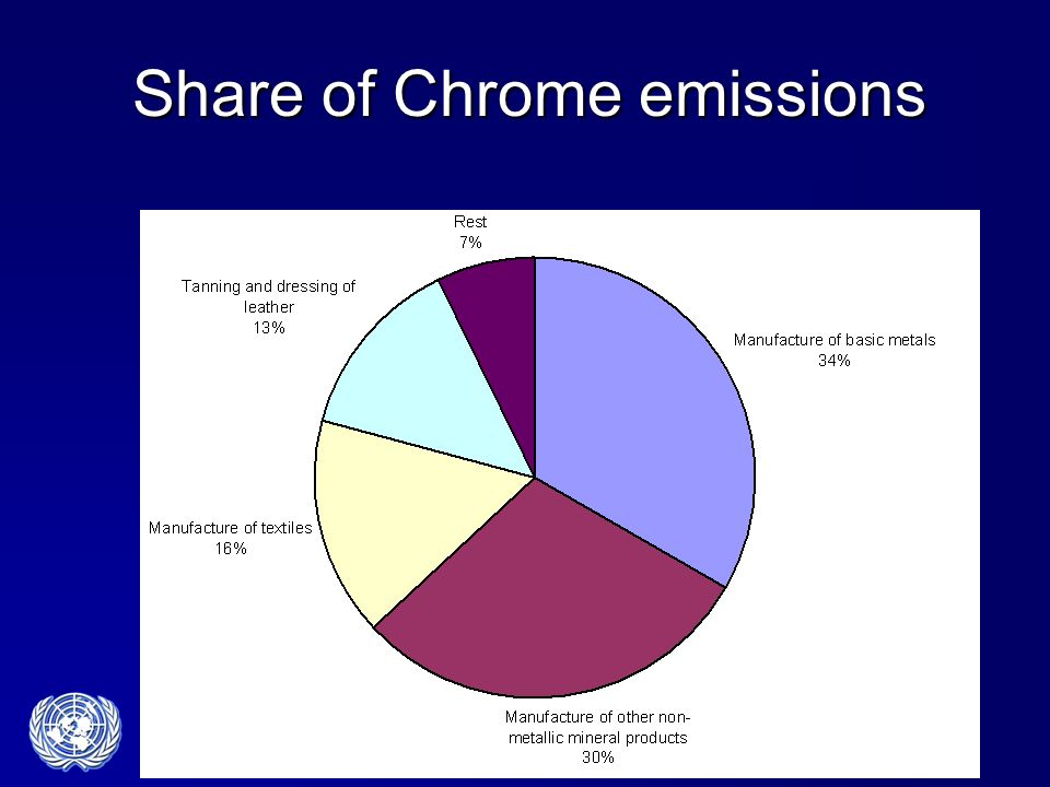 Share of Chrome emissions