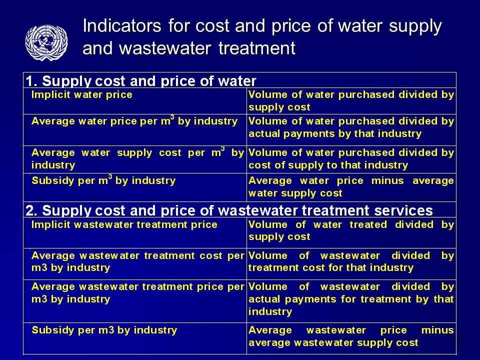 18 Indicators for cost and price of water supply and wastewater treatment